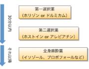 てんかんフローチャート簡易版