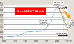 図 1:日本の人口の推移 出典:平成 24 年版 厚生労働白書-社会保障を考える- 第 6 章(一部改)