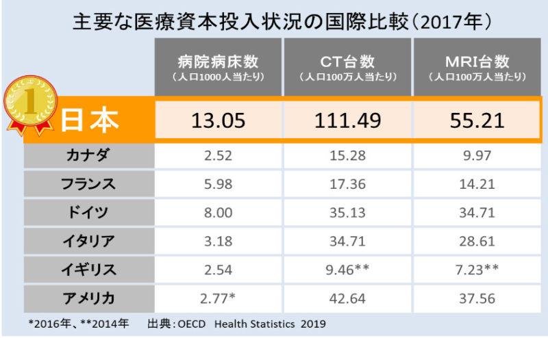 *2016年、 出典:OECD Health Statistics  2019