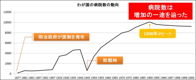 図4:我が国の病院数の動向 出展:「ソーシャルビジネスとしての医療経営学(2011/ 7/ 1)薬事日報社」