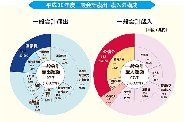 平成30年度一般会計歳出・歳入の構成
