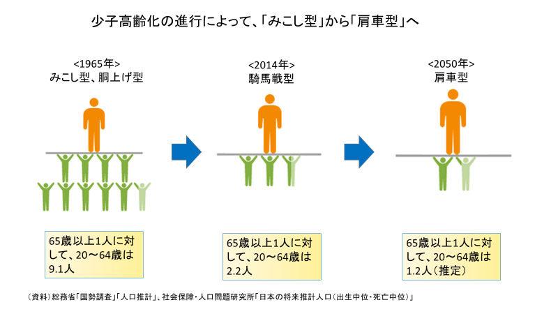 総務省「国勢調査」「人口推計」、社会保障・人口問題研究所「日本の将来推計人口(出生中位・死亡中位)」