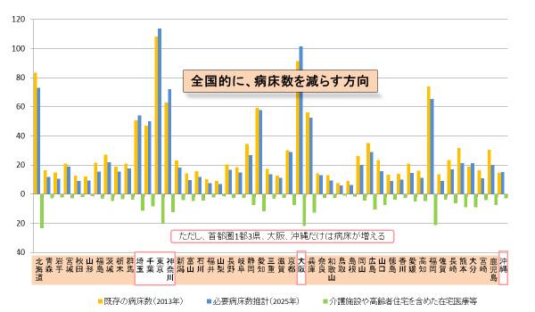 出典:全国構成労働関係部局長会議資料(厚生分科会)