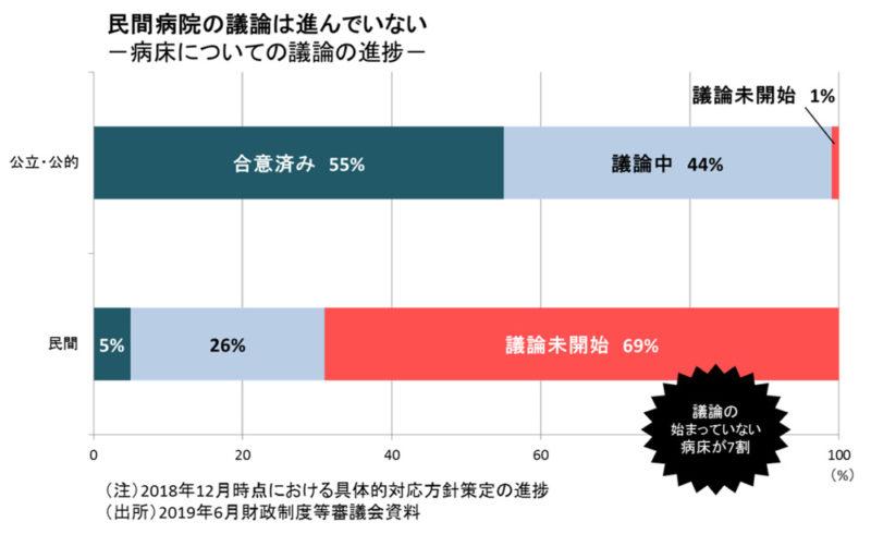 2019年6月財政制度等審議議会資料