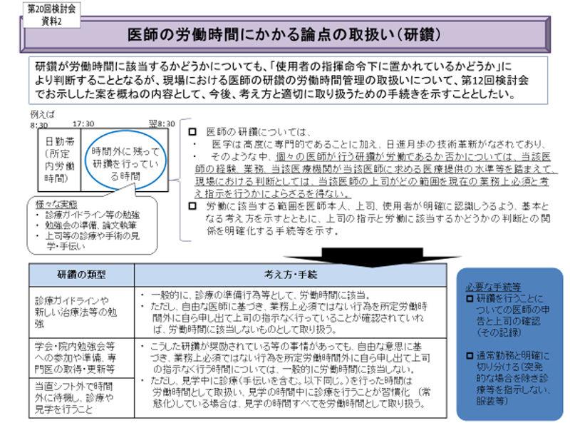 厚生労働省『第20回 医師の働き方に関する検討会報告書(2019年3月)』参考資料より