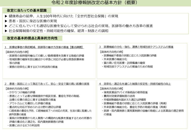 中医協総会2019.12.11資料 令和2年度診療報酬改定の基本方針