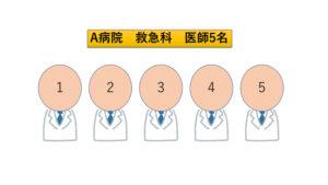 A病院の救急科