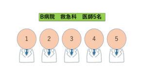 B病院の救急科