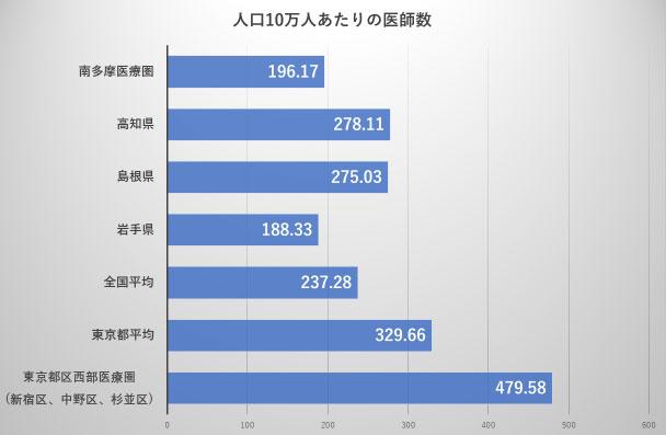 日本医師会「地域医療情報システム」(グラフは著者による)