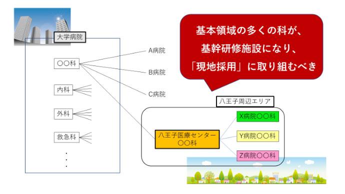 東京医大病院(本院)と八王子医療センターの関係