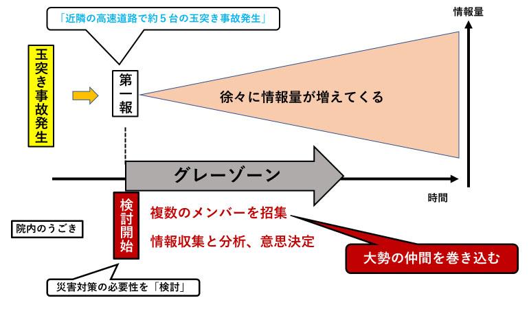 図2:事故発生からの流れ