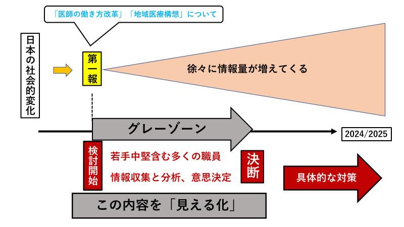 図4:医療体制の「危機」